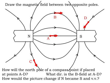Draw the magnetic field between two opposite poles. How will the north pole of a compass point if placed at points A-D?What dir. is the B-field at A-D?