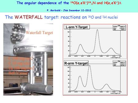 The angular dependence of the 16 O(e,e'K + ) 16  N and H(e,e'K + )  F. Garibaldi – Jlab December 12-2012 WATERFALL The WATERFALL target: reactions on.