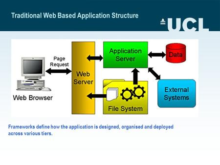 Traditional Web Based Application Structure Frameworks define how the application is designed, organised and deployed across various tiers.