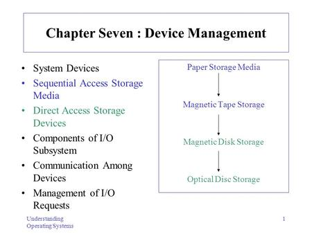 Understanding Operating Systems 1 Chapter Seven : Device Management System Devices Sequential Access Storage Media Direct Access Storage Devices Components.