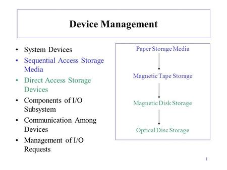 1 Device Management System Devices Sequential Access Storage Media Direct Access Storage Devices Components of I/O Subsystem Communication Among Devices.
