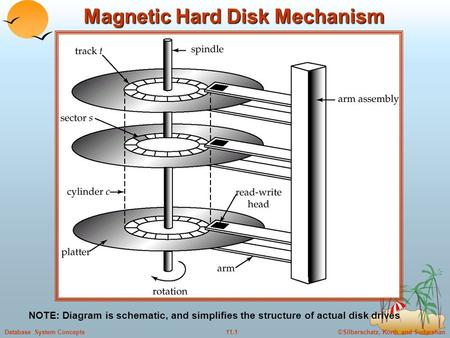©Silberschatz, Korth and Sudarshan11.1Database System Concepts Magnetic Hard Disk Mechanism NOTE: Diagram is schematic, and simplifies the structure of.