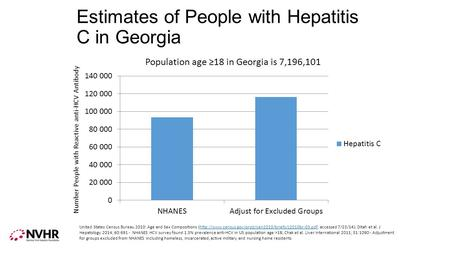 Estimates of People with Hepatitis C in Georgia Number People with Reactive anti-HCV Antibody United States Census Bureau 2010: Age and Sex Compositions.