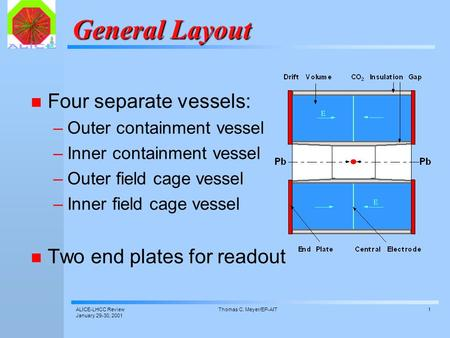 ALICE-LHCC Review January 29-30, 2001 Thomas C. Meyer/EP-AIT1 General Layout Four separate vessels: –Outer containment vessel –Inner containment vessel.
