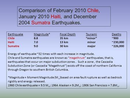 "Comparison of February 2010 Chile, January 2010 Haiti, and December 2004 Sumatra Earthquakes. EarthquakeMagnitude*Focal DepthTsunamiDeaths Chile8.835 km""minor""~900."