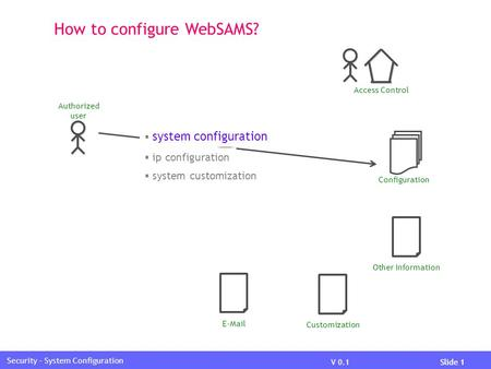 V 0.1Slide 1 Security – System Configuration How to configure WebSAMS? Access Control Other Information Configuration  system customization  system configuration.