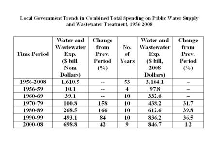 Local Government Spending on Public Water and Wastewater, Constant Dollars, (2008 Dollars 0 100 200 300 400 500 600 700 800 900 1956- 59 1960- 69 1970-