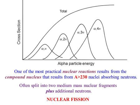 One <strong>of</strong> the most practical nuclear reactions results from the compound nucleus that results from A>230 nuclei absorbing neutrons. Often split into two medium.