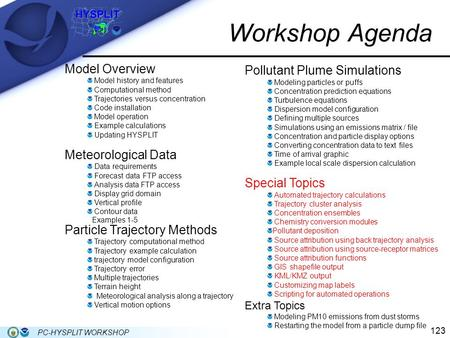 123 PC-HYSPLIT WORKSHOP Workshop Agenda Model Overview Model history and features Computational method Trajectories versus concentration Code installation.