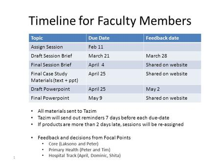 1 Timeline for Faculty Members TopicDue DateFeedback date Assign SessionFeb 11 Draft Session BriefMarch 21March 28 Final Session BriefApril 4Shared on.