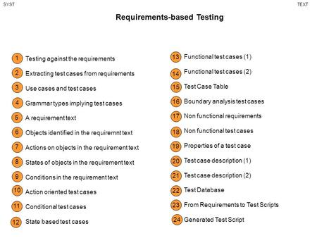 Requirements-based Testing SYSTTEXT 1 Testing against the requirements Extracting test cases from requirements Use cases and test cases Grammar types implying.