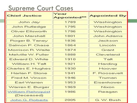 a description of marbury v madison as a landmark case in united states law United states reports is a series of bound case reporters that are the official reports of decisions for the united states supreme court this collection spans 1754-2003 or volumes 1 through 542 us reports: marbury v.