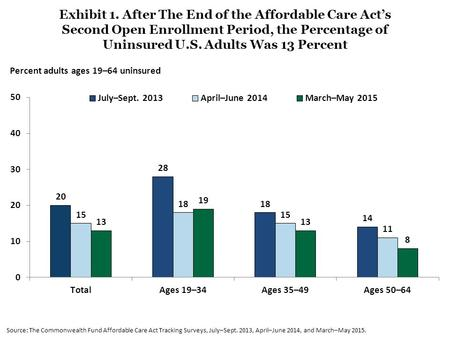 Exhibit 1. After The End of the Affordable Care Act's Second Open Enrollment Period, the Percentage of Uninsured U.S. Adults Was 13 Percent Source: The.