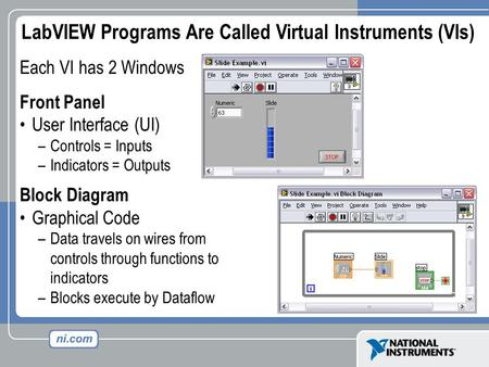 Each VI has 2 Windows Front Panel User Interface (UI) –Controls = Inputs –Indicators = Outputs Block Diagram Graphical Code –Data travels on wires from.