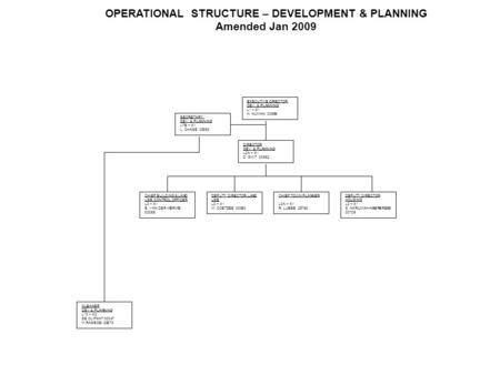 OPERATIONAL STRUCTURE – DEVELOPMENT & PLANNING Amended Jan 2009 EXECUTIVE DIRECTOR: DEV. & PLANNING L1 – X1 H. HUMAN 00599 SECRETARY: DEV. & PLANNING L7B.