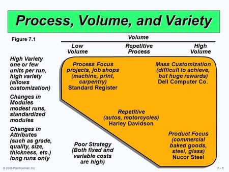 © 2006 Prentice Hall, Inc.7 – 1 Process, Volume, and Variety Process Focus projects, job shops (machine, print, carpentry) Standard Register Repetitive.