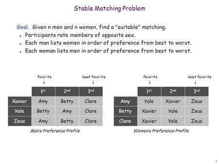 1 Stable Matching Problem Goal. Given n men and n women, find a suitable matching. n Participants rate members of opposite sex. n Each man lists women.