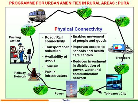 PROGRAMME FOR URBAN AMENITIES IN RURAL AREAS : PURA Physical Connectivity Railway Network Bus To Nearest City Transport Road / Rail connectivity Transport.