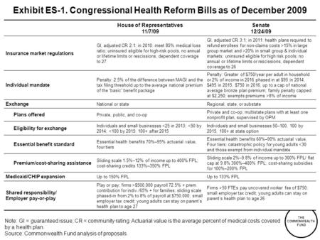 THE COMMONWEALTH FUND Exhibit ES-1. Congressional Health Reform Bills as of December 2009 House of Representatives 11/7/09 Senate 12/24/09 Insurance market.