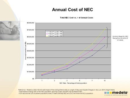 Annual Cost of NEC Reference: Pediatrics 2002;109,423-428;Impact of Necrotizing Enterocolitis on Length of Stay and Hospital Charges in Very Low Birth.