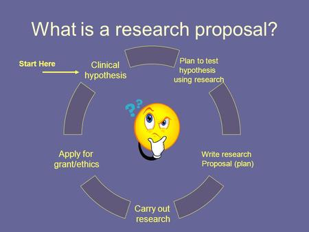 What is a research proposal? Plan to test hypothesis using research Write research Proposal (plan) Carry out research Apply for grant/ethics Clinical.