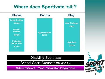1 Where does Sportivate 'sit'? Places People Play Disability Sport (£8m) NGB investment – Mass Participation Programmes School Sport Competition (£35.5m)