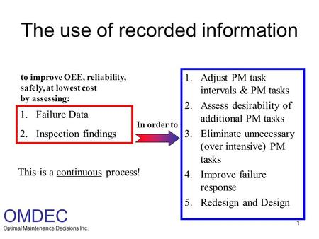 The use of recorded information