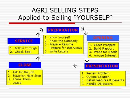 "AGRI SELLING STEPS Applied to Selling ""YOURSELF"" PREPARATION SERVICE OPENING CLOSE PRESENTATION 1.Know Yourself 2.Know the Company 3.Prepare Resume 4.Prepare."