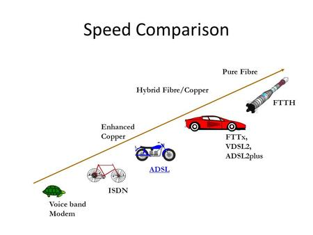 ISDN ADSL FTTx, VDSL2, ADSL2plus Enhanced Copper Hybrid Fibre/Copper Pure Fibre Speed Comparison Voice band Modem FTTH.