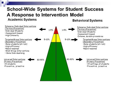 1-5% 5-10% 80-90% Intensive, Individual Interventions (Tertiary Prevention) Individual Students Assessment-based High Intensity Intensive, Individual Interventions.