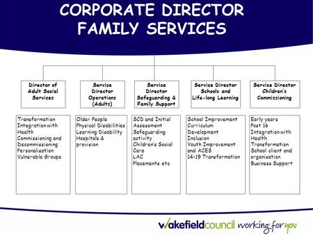 CORPORATE DIRECTOR FAMILY SERVICES Director of Adult Social Services Transformation Integration with Health Commissioning and Decommissioning Personalisation.