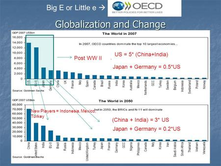 Globalization and Change Post WW II New Players = Indonesia, Mexico, Turkey (China + India) = 3* US Big E or Little e  US = 5* (China+India) Japan + Germany.