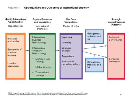 Figure 8.1 Opportunities and Outcomes of International Strategy