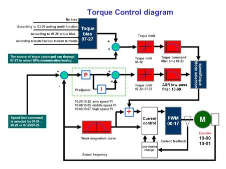 Torque Control diagram P I + + + + ÷ - Current control PWM 00-17 M Encoder Actual frequency Current feedback Weak magnetism curve Toque bias 07-27 No bias.