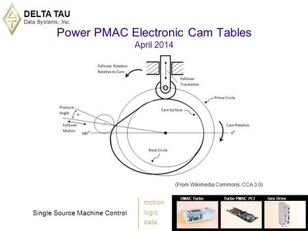 Power PMAC Electronic Cam Tables April 2014