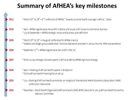 Summary of AfHEA's key milestones. 2 nd Conference of the African Health Economics and Policy Association (AfHEA) Saly – Senegal, 15 th - 17 th March.