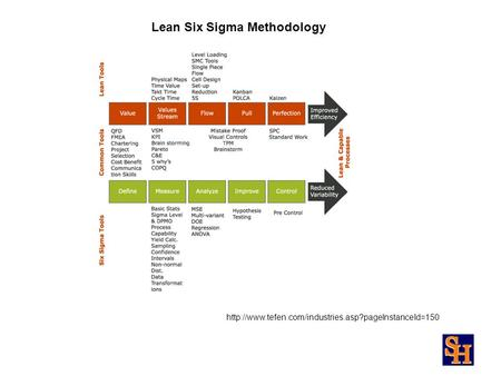 Lean Six Sigma Methodology.