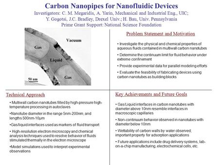 Carbon Nanopipes for Nanofluidic Devices Investigators: C. M. Megaridis, A. Yarin, Mechanical and Industrial Eng., UIC; Y. Gogotsi, J.C. Bradley, Drexel.