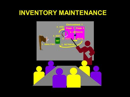 INVENTORY MAINTENANCE 1. ANALYSIS 2. RETRIEVE Environment 1 Stage 1Stage 2 3. EDIT WIP 4. ADD 5. TEST 6. APPROVE 7. MOVE.