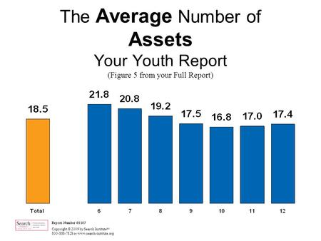 Copyright © 2009 by Search Institute SM 800-888-7828 or www.search-institute.org The Average Number of Assets Your Youth Report (Figure 5 from your Full.