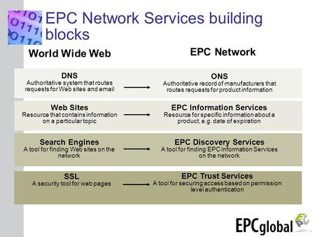 INSERT GRAPHIC SQUARE HERE World Wide Web EPC Network DNS Authoritative system that routes requests for Web sites and email ONS Authoritative record of.