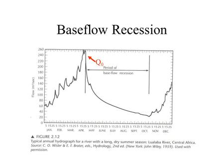 Q0Q0 Baseflow Recession. Baseflow recession Q = Q 0 e –at Q = flow at time t after recession started (L 3 /T; ft 3 /s or m 3 /s). Q 0 = flow at the beginning.
