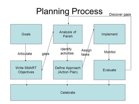 Planning Process Goals Write SMART Objectives Analysis of Parish Articulategaps Define Approach (Action Plan) Identify activities Implement Evaluate Celebrate.