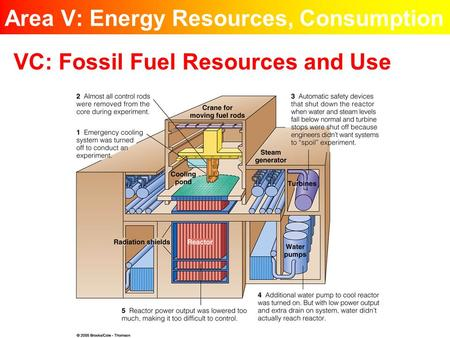Area V: Energy Resources, Consumption VC: Fossil Fuel Resources and Use.