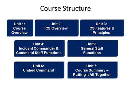 Course Structure. After completion of this course, you should be familiar with ICS: Applications. Organizational principles and elements. Positions and.