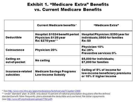 "Exhibit 1. ""Medicare Extra"" Benefits vs. Current Medicare Benefits Current Medicare benefits*""Medicare Extra"" Deductible Hospital: $1024/benefit period."