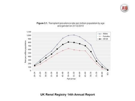 UK Renal Registry 14th Annual Report Figure 3.1. Transplant prevalence rate per million population by age and gender on 31/12/2010.