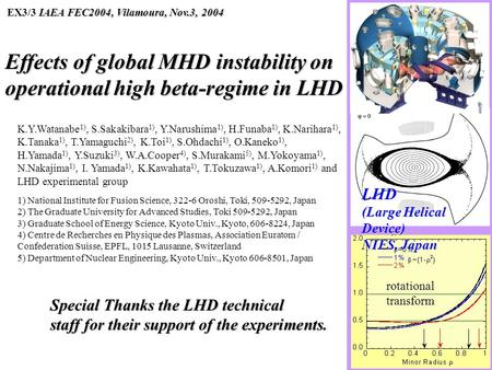 Effects of global MHD instability on operational high beta-regime in LHD IAEA FEC2004, Vilamoura, Nov.3, 2004 EX3/3 IAEA FEC2004, Vilamoura, Nov.3, 2004.