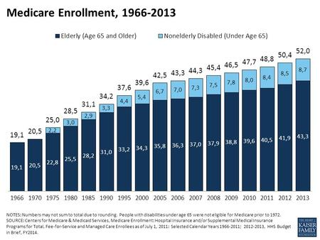 NOTES: Numbers may not sum to total due to rounding. People with disabilities under age 65 were not eligible for Medicare prior to 1972. SOURCE: Centers.