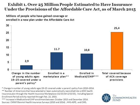 Exhibit 1. Over 25 Million People Estimated to Have Insurance Under the Provisions of the Affordable Care Act, as of March 2015 Millions of people who.